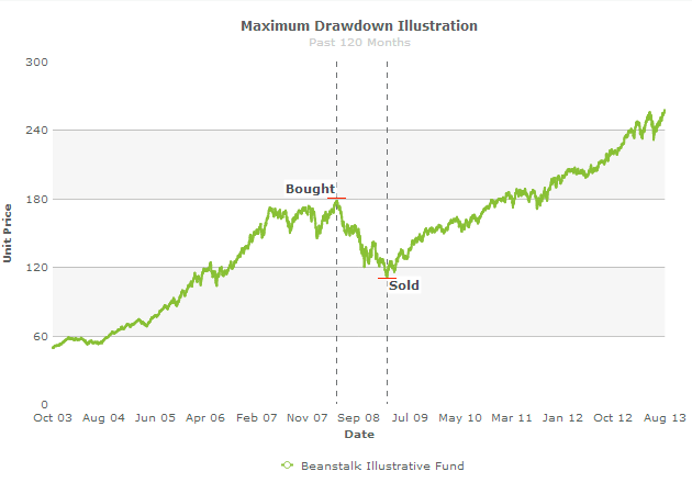 What is maximum drawdown?