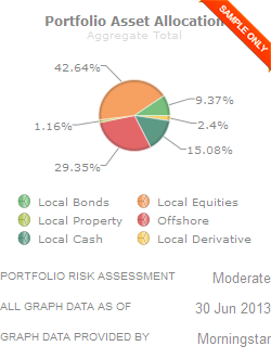 Sample Asset Allocation