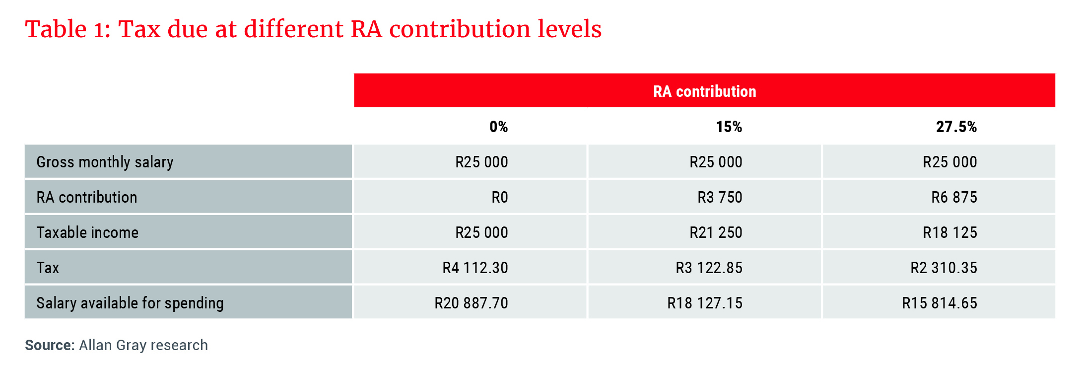 Tax due at different RA contribution levels