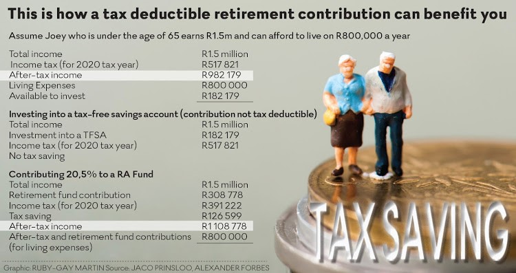 Tax Savings with Retirement Annuities and TFSAs