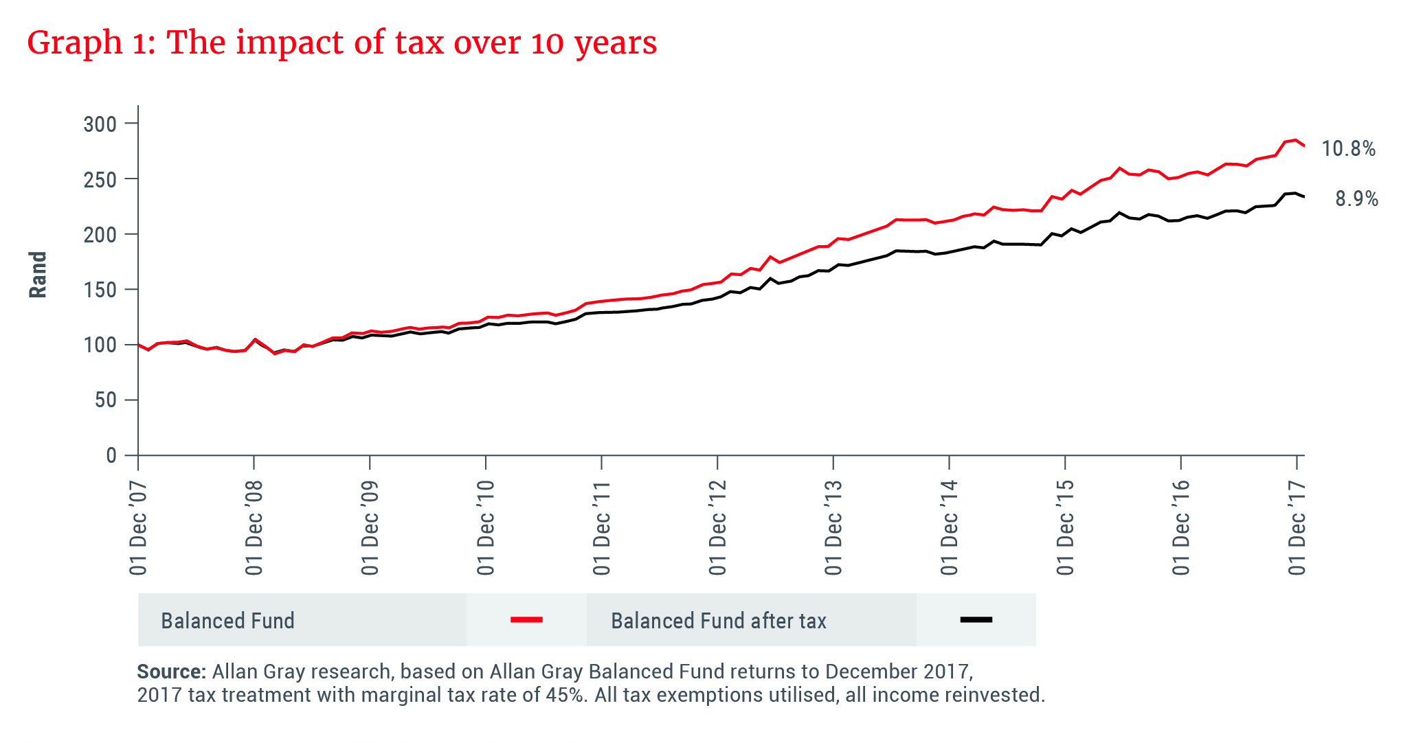 The impact of tax over 10 years.